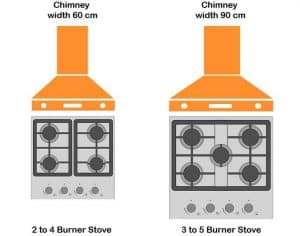 Kitchen-Chimney-Guide-size-of-chiney