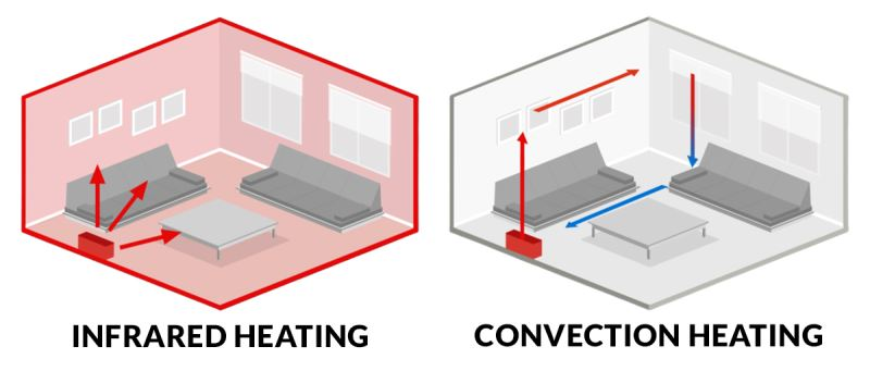 Room Heater Technologies