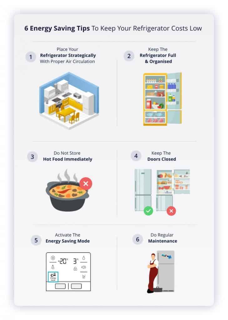 Refrigerator Energy Saving Tips