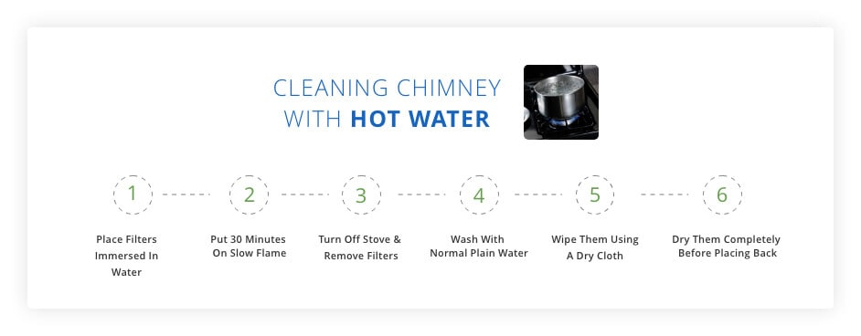 Cleaning with Hot Water