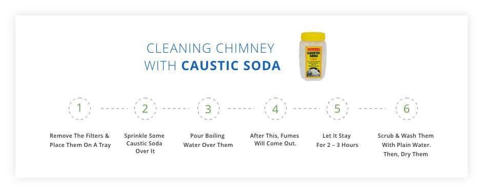 Cleaning with Caustic soda