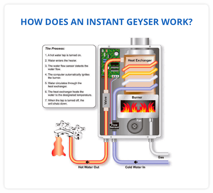 How Does as Instant Geyser