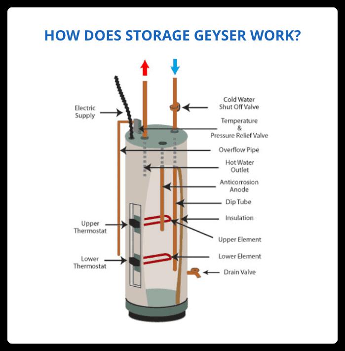 How Does Storage Geyser