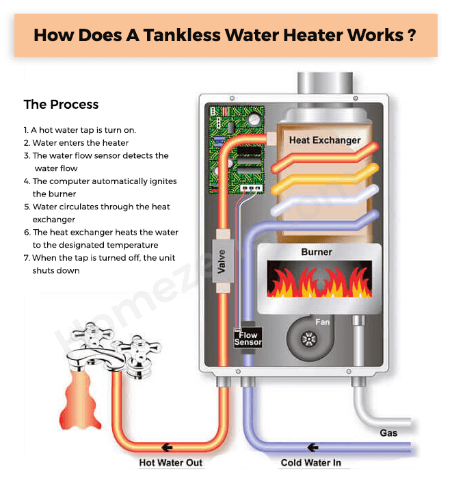 How water heater works