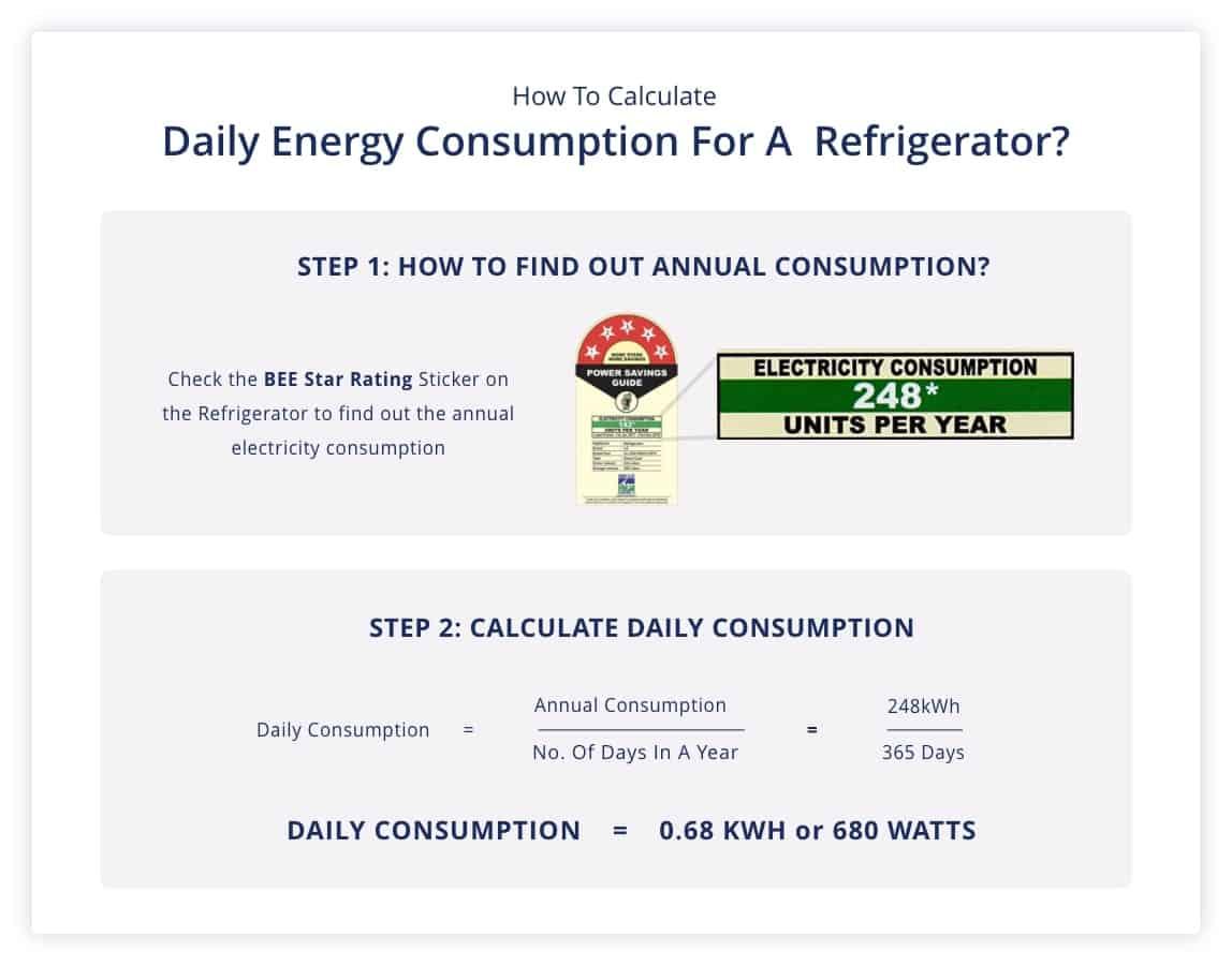 Refrigerator Energy Consumption