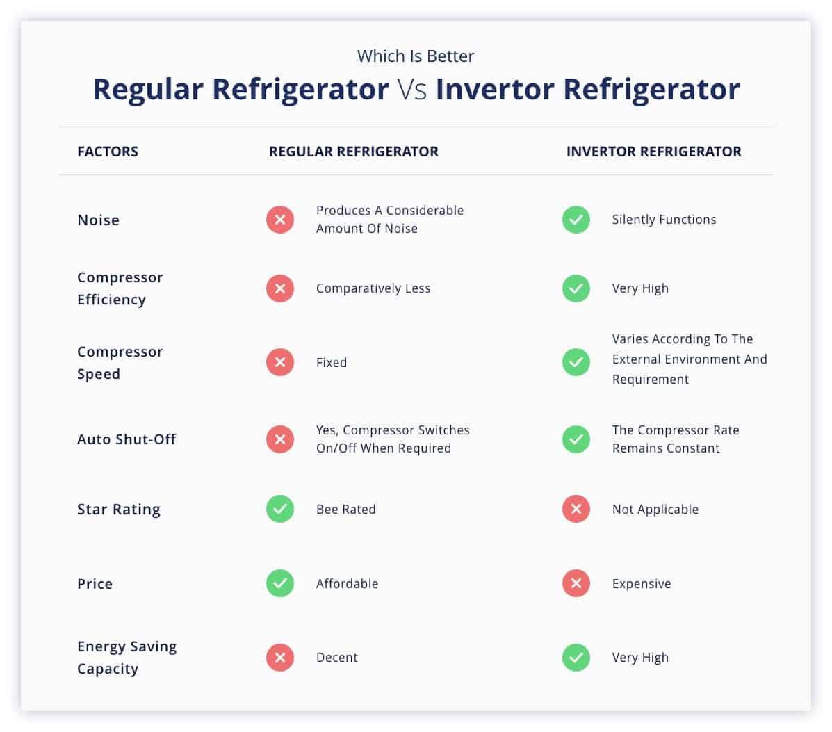 Inverter Refrigerators Vs Regular Refrigerators