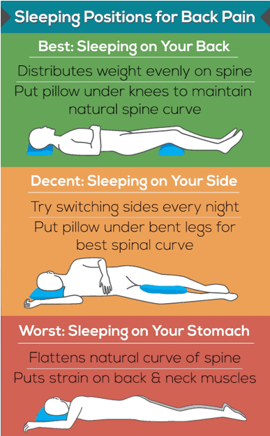 sleeping positions for backpain