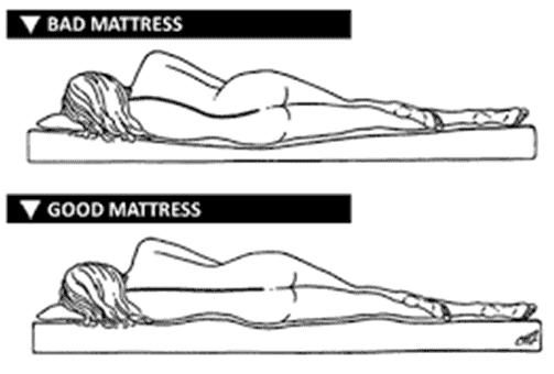 variation between mattress