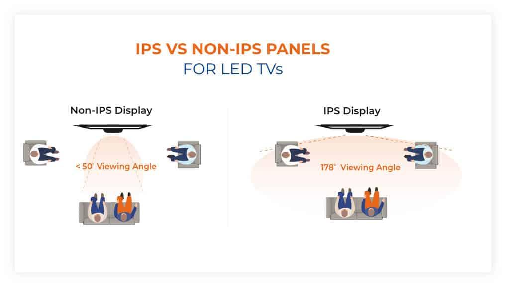 IPS vs Non IPS