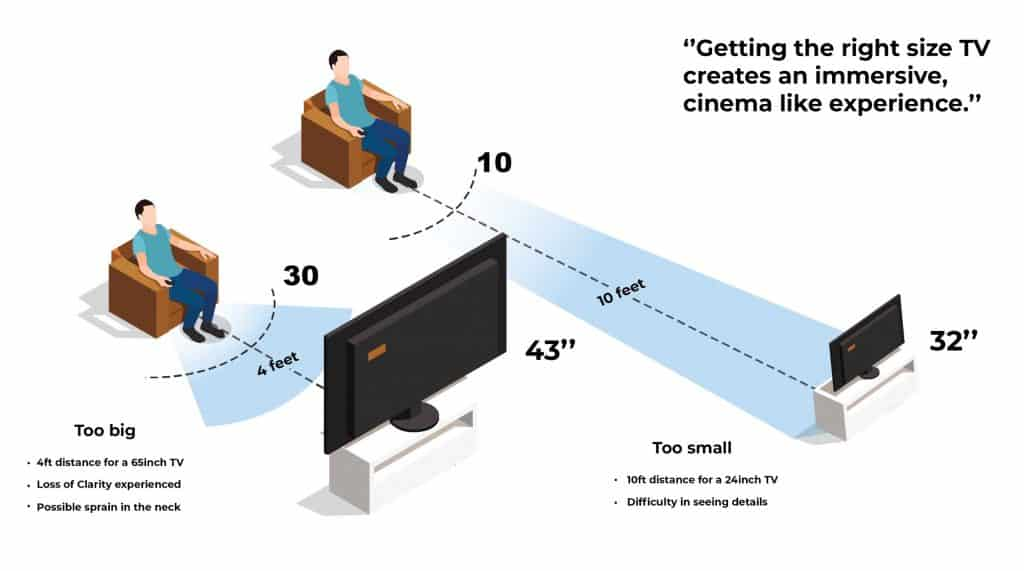 TV viewing distance & size