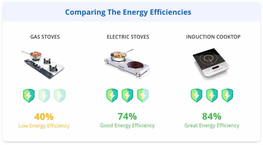 Comparing the energy efficiencies of various stoves