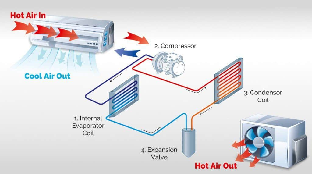 Air Conditioner work