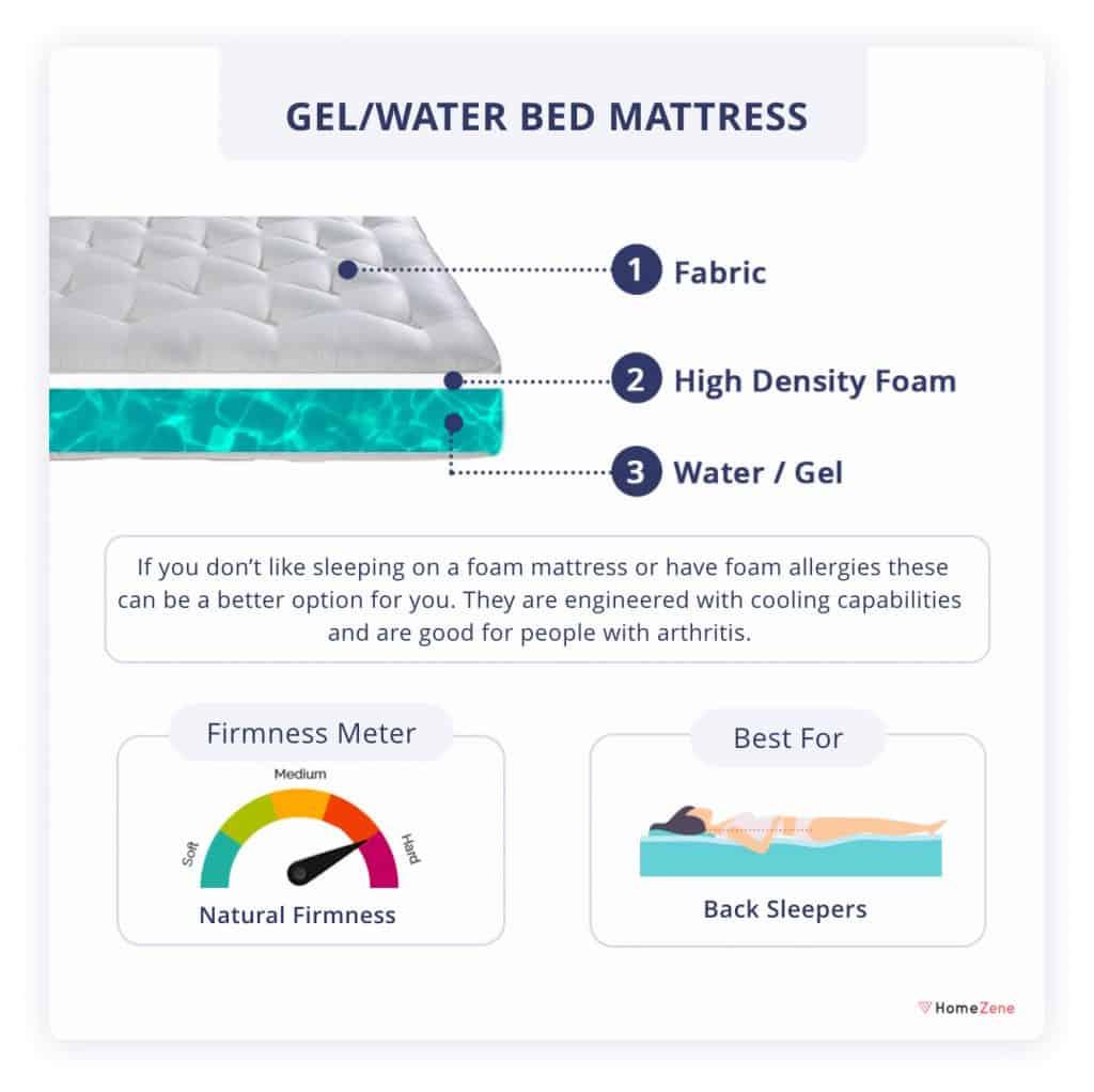 Gel-Water Bed Mattress