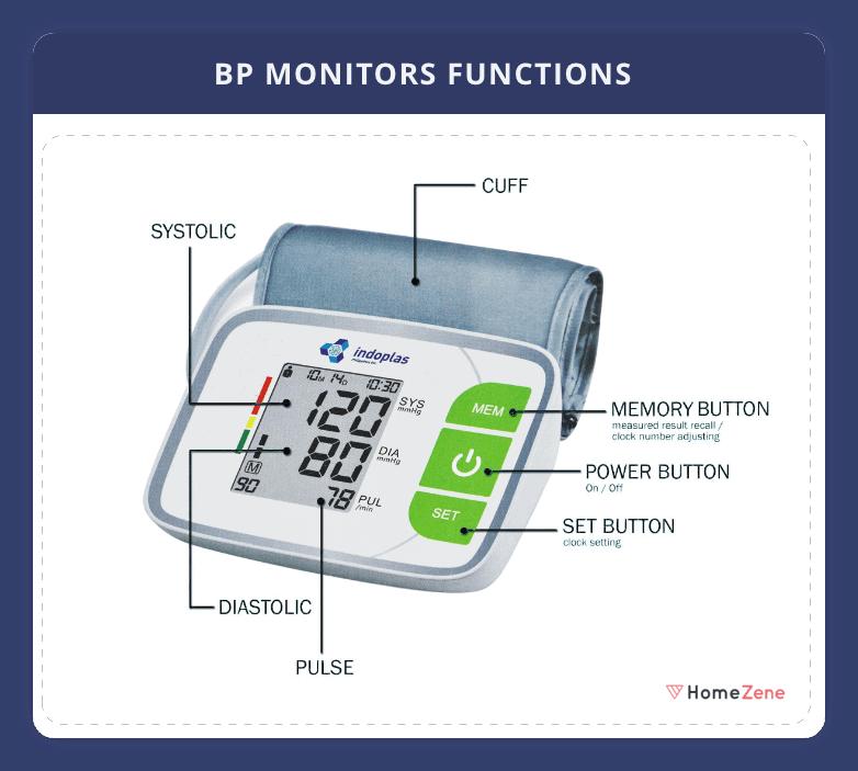 BP Monitor Functions