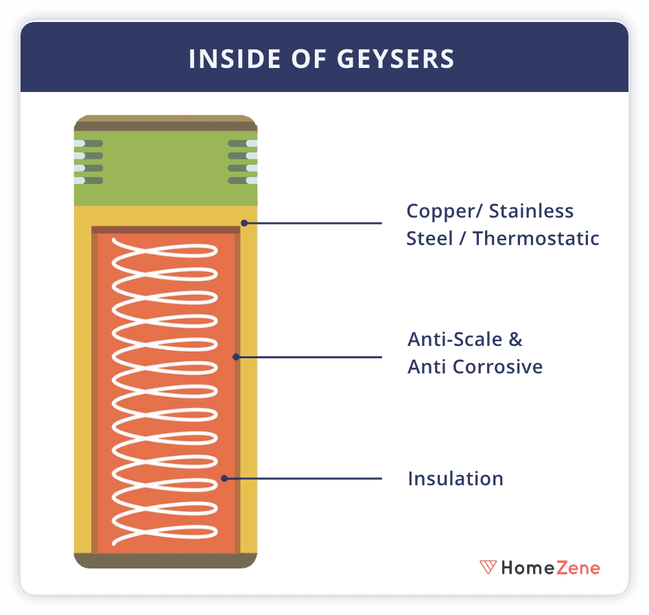 Inside of Geyser