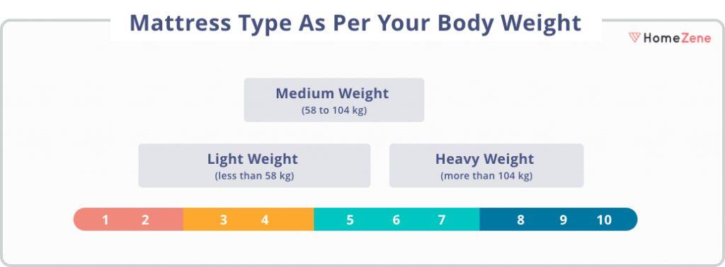 Mattress for Body Weight