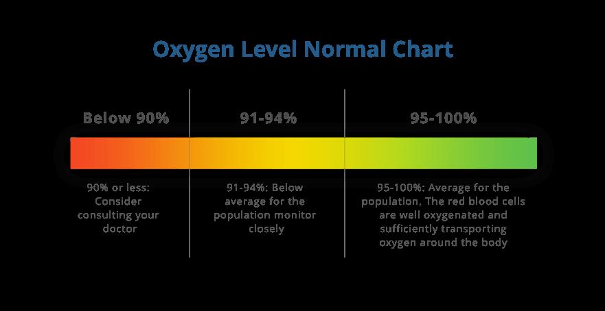 Oxygen Level Chart