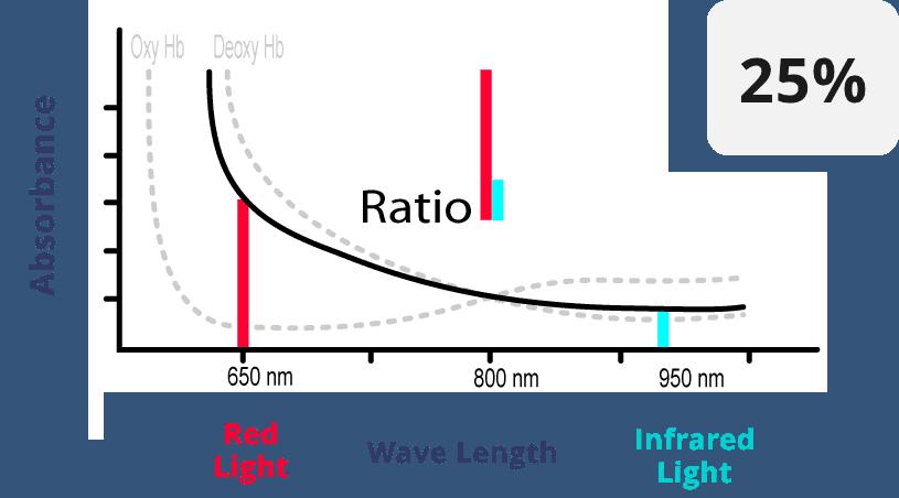 Pulse Oximeter 25%