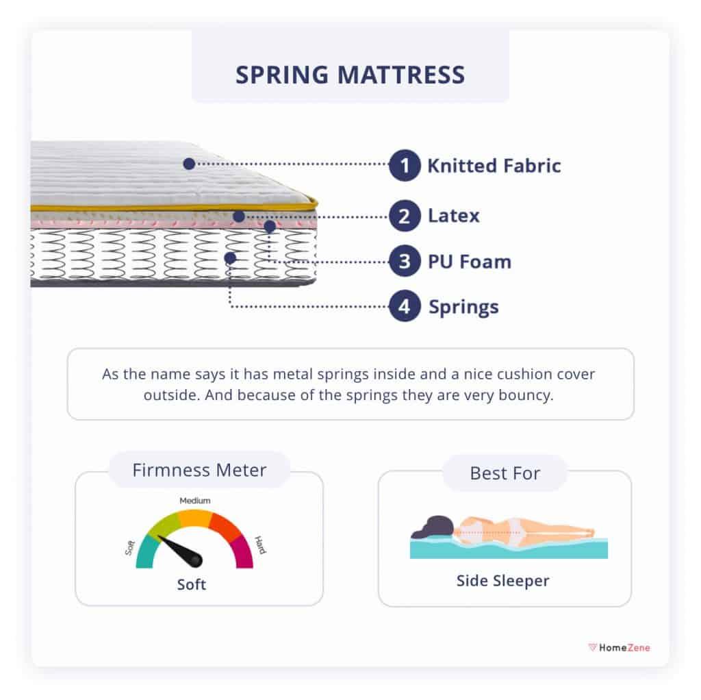Spring Mattress