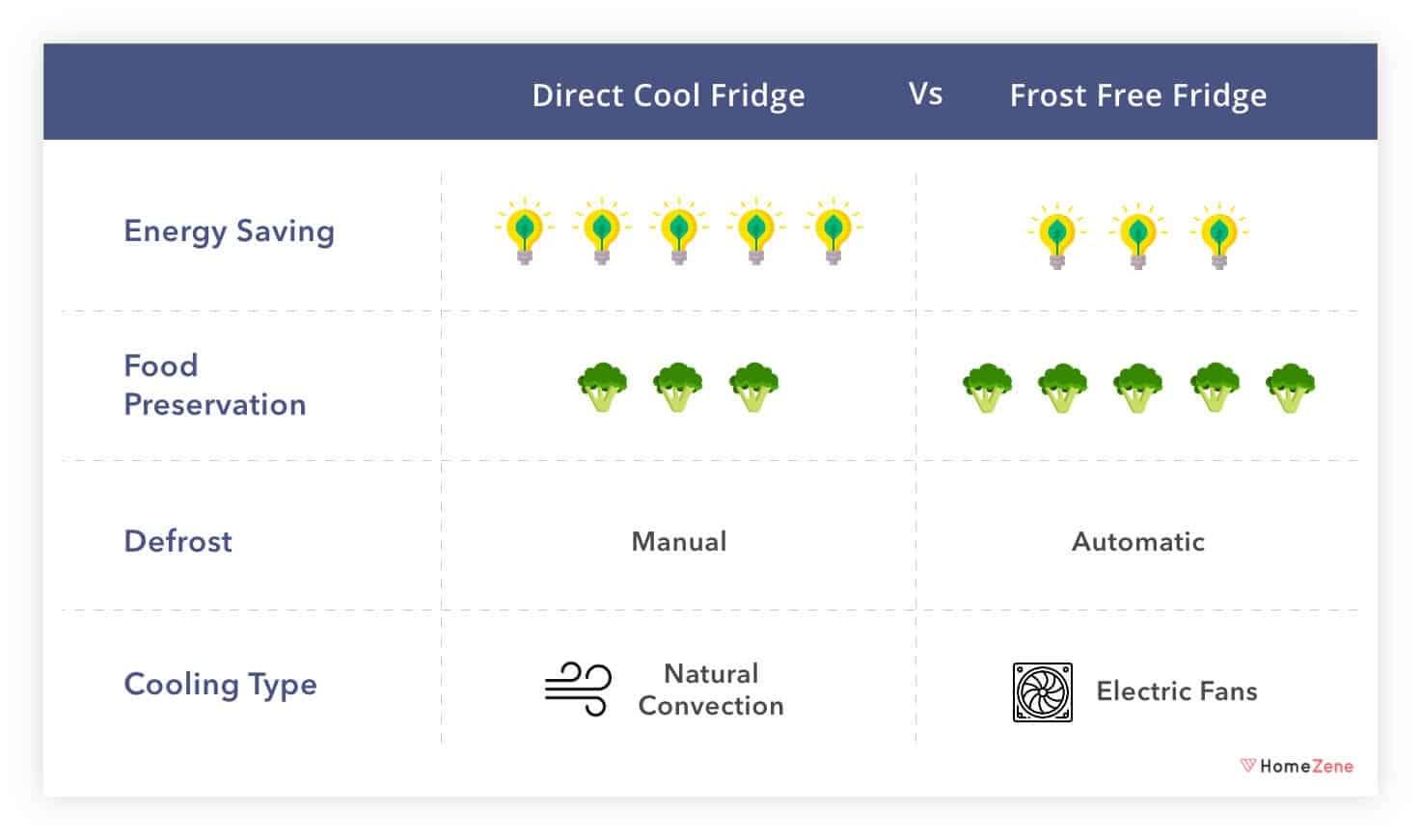 Defrosting for Refrigerator