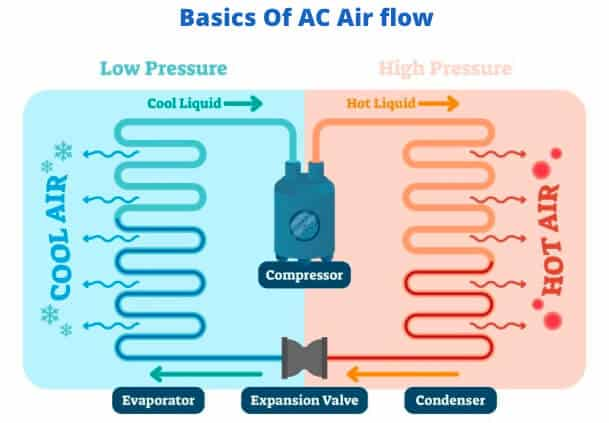 How does AC Works
