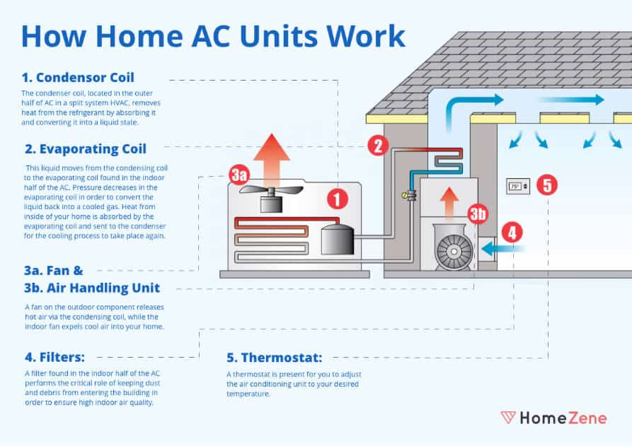 How does an Home AC Works
