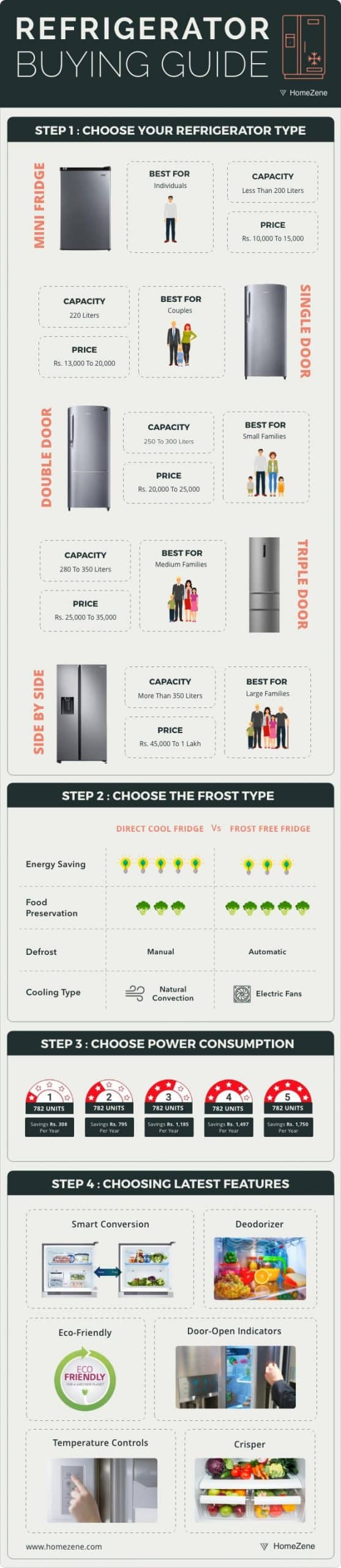 Refrigertor Buying Guide Infographic