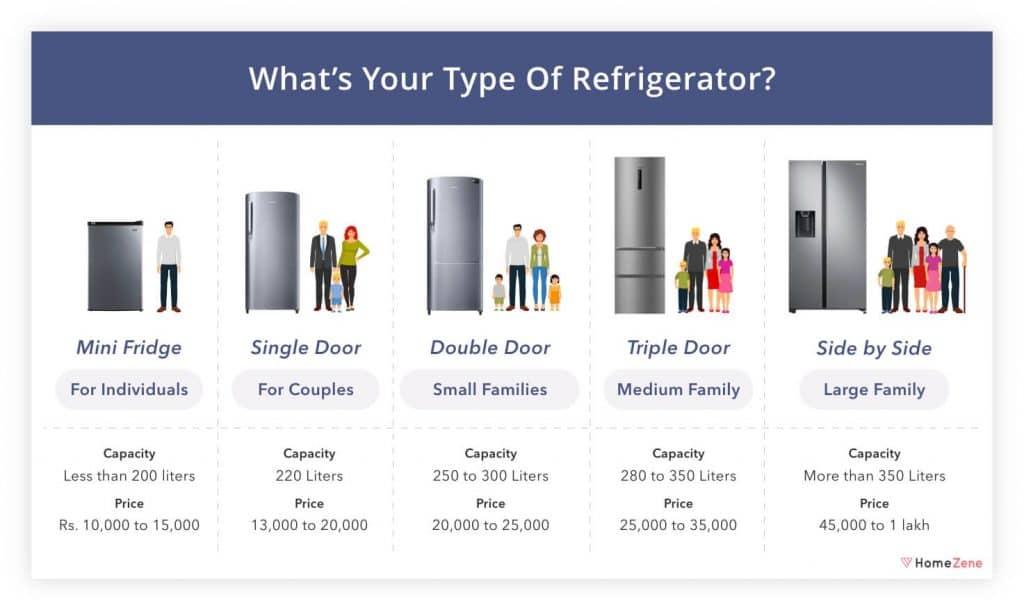 Whats type of refrigeraor