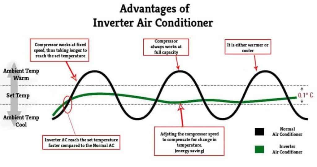 advantage of inverter acs