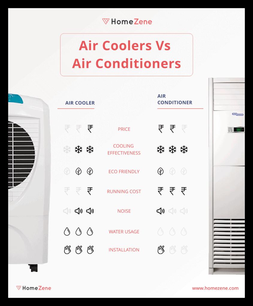 Air cooler vs ac