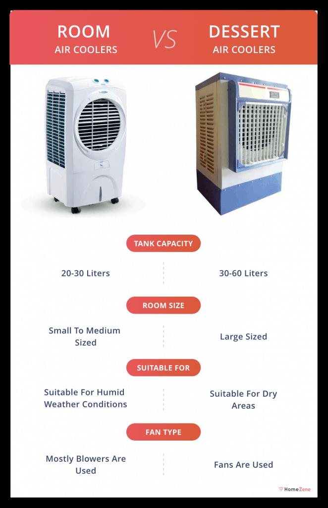 Room vs Dessert Cooler