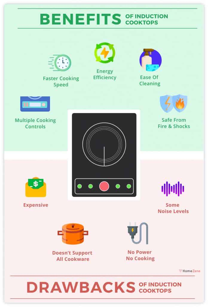 Induction Cooktop Benefits