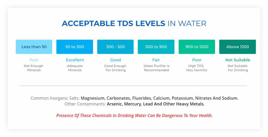 Acceptable TDS Levels in Water