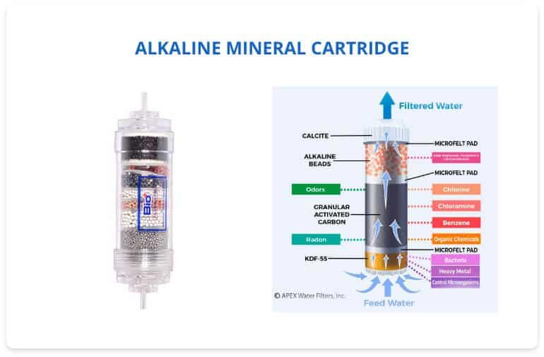 Alkaline Mineral Cartridge Works