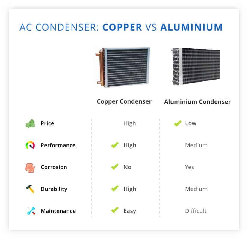 Copper Vs Aluminum