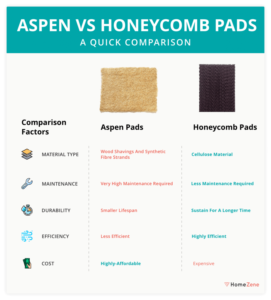 Aspen Wood Wool Cooling Pads and the Honeycomb Cooling Pads VS