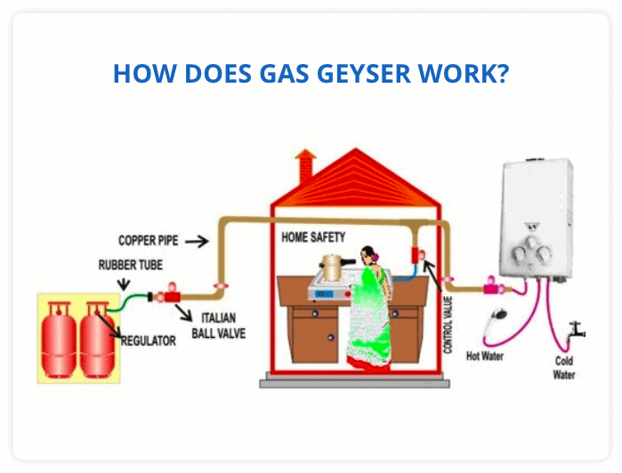 How Does A Gas Geyser Work