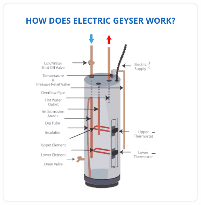 How Does an Electric Geyser Work