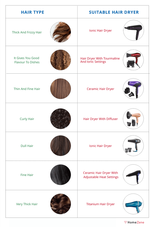 Hair Dryer for Your Hair Type