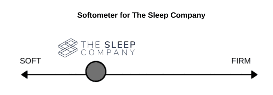 This image has an empty alt attribute; its file name is Softometer-for-The-Sleep-Company-1-e1619068203510-1024x356.png