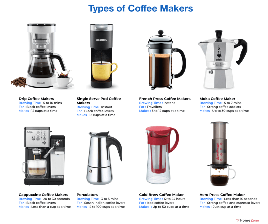 Types of coffee makers